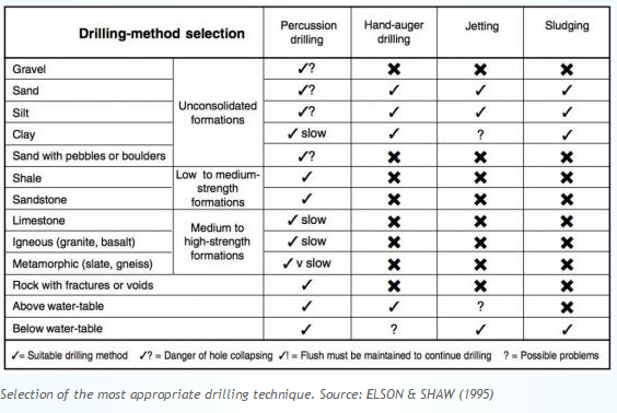 drilling method selection